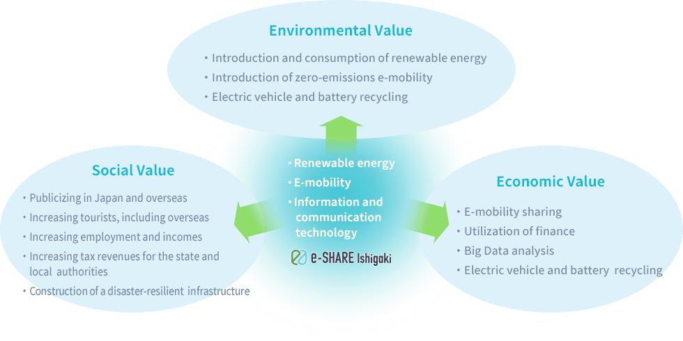 - Renewable energy - E-mobility - Information and communication technology Environmental Value Economic Value Social Value